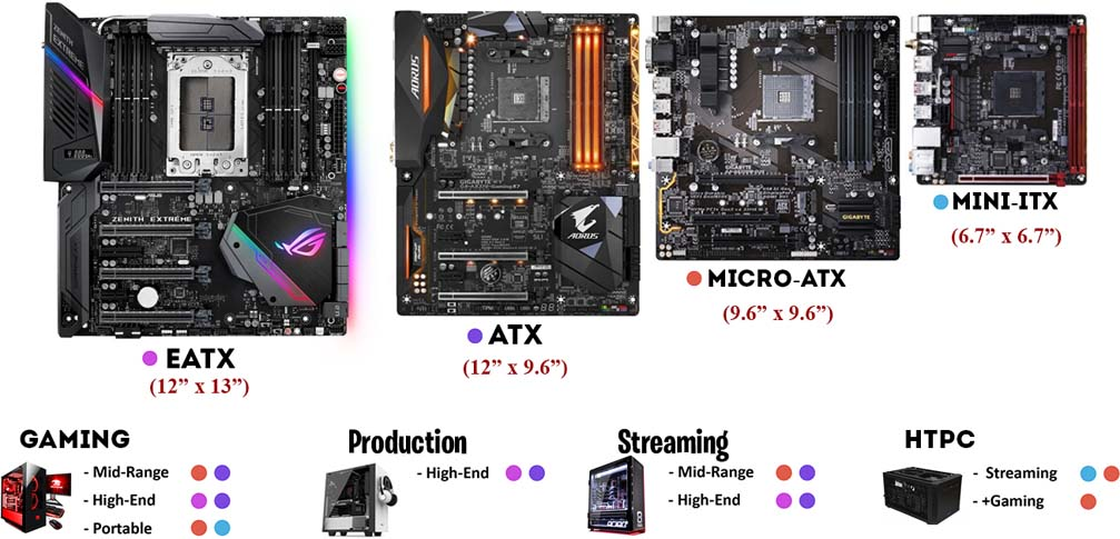 Micro-ATX vs Mini-ITX vs ATX vs EATX